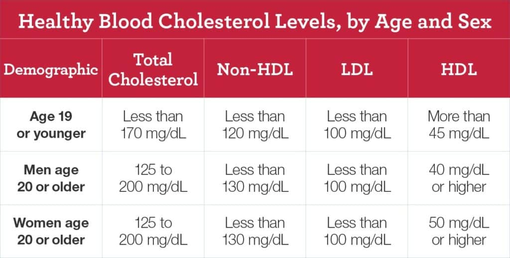 Can Your Total And Ldl Cholesterol Levels Be Too Low Summer