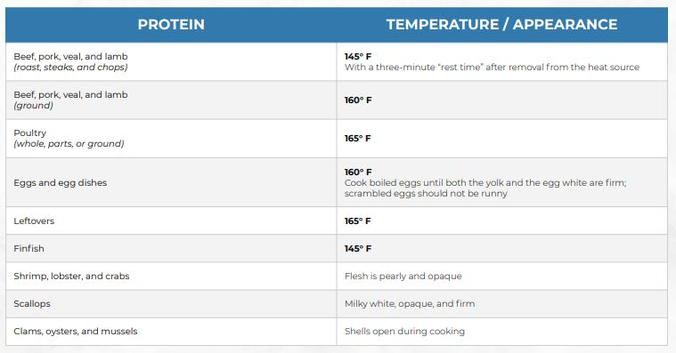 Table of minimum internal safe temperatures for types of cooked proteins