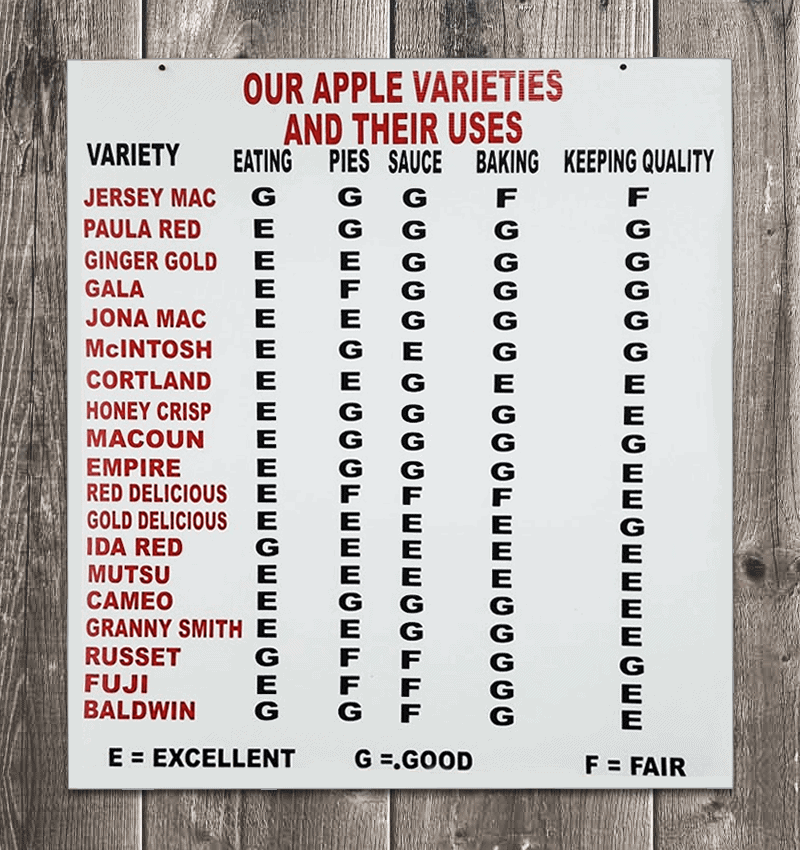 Best apples for pies, applesauce, and eating chart