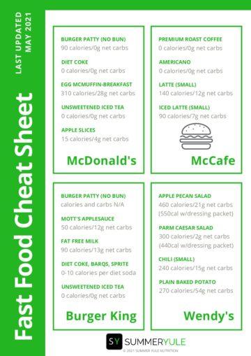 Fast-food-cheat-sheets